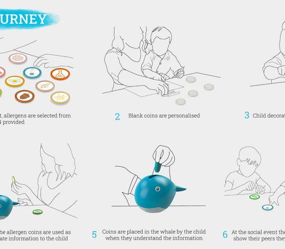 Children's Allergy Communication Aid - User Journey