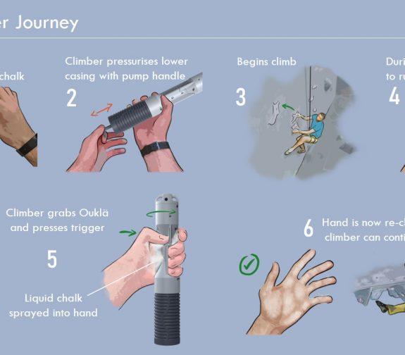 Ouklä User Journey